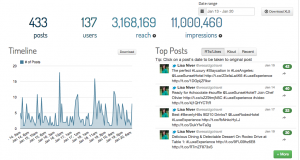 Jan 20 2015 9am 11 Million impressions keyhole